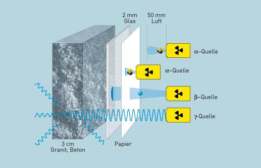 Uran & Radioaktivität | Strahlungsarten